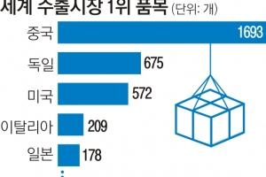 '세계 수출시장 1위 제품 ' 한국 71개로 13위