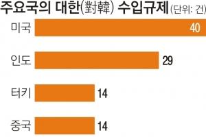 한국 타깃 美 수입규제 40건… 도 넘은 통상 압박
