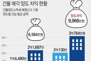 건물에 투자하는 이유…평균 2억원에 사서 3억원에 팔았다