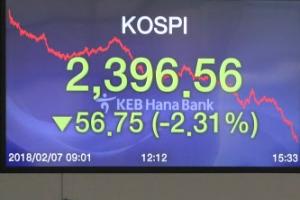 코스피 2,400선 붕괴…外人·기관 '팔자'에 57p 급락