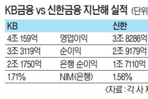 KB금융, 3조 클럽 진입 성공
