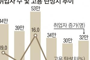 소비ㆍ고용 부진ㆍ고물가… '고용 없는 성장'오나