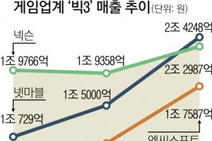 넷마블, 넥슨  '10년 아성' 깨고 매출 1위로