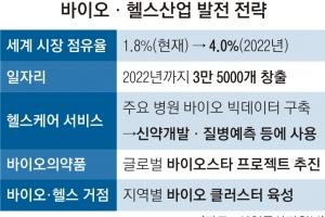 바이오·헬스산업 집중지원…일자리 3만 5000개 창출