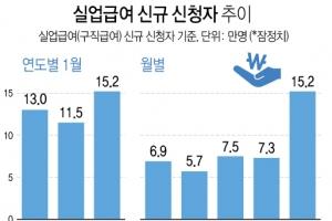 최저임금 인상 여파?…1월 실업급여 신청 역대 최다