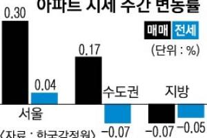 서울 3주 연속 주춤… 매수세도 위축
