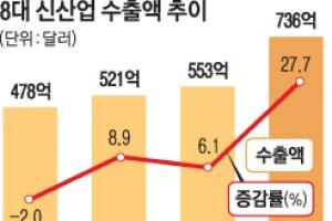 전기차 등 8대 신산업 일자리 41만여개 창출