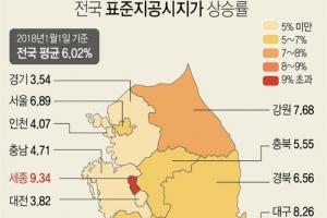 제주도 3년째 땅값 상승률 1위…서울은 연남·성수동 '뜨거워'