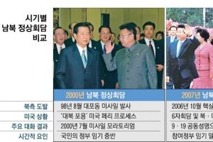 盧, 6자로 북핵포기 공감대…文 앞엔 굳게 닫힌 6자