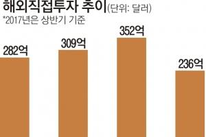 금융ㆍ부동산 해외직접투자 5년새 3.5배 늘어 130억弗