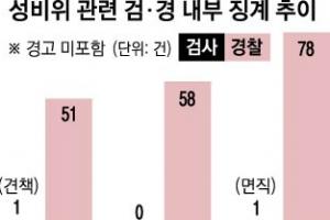 3년간 성비위 검사 2명만 징계  '방탄 검찰'