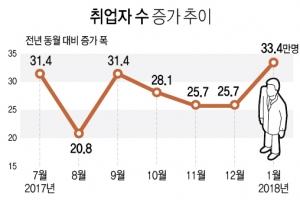 """실업자 100만명에도 취업자 33만4천명↑…정부 """"다소 개선"""""""