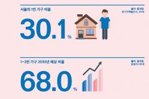 서울 3가구 중 1가구 '나홀로 족'…관악구 1인가구 45.1% 압도적
