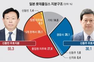 """신동주 """"신동빈 물러나라""""… 롯데 총수 구속 후폭풍"""