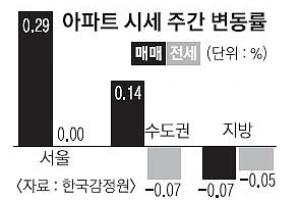 서울 오르고 지방 내리고… 양극화 지속