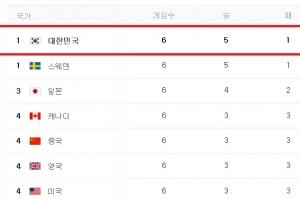 여자 컬링 순위, '파죽지세' 한국 대표팀 공동 1위…비결은