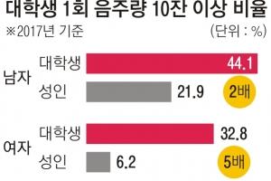 늘어난 폭음 대학생… 한자리서 10잔 이상 38%
