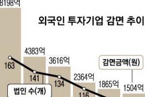 외국인 투자기업 한정  '법인ㆍ소득세 감면' 국내 기업 확대 실효성 논란