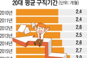 작년 청년 구직기간 3.1개월 역대 최장