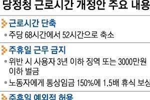 휴일 근로 금지… 예외근무땐  '1.5배 대체 휴일' 의무화