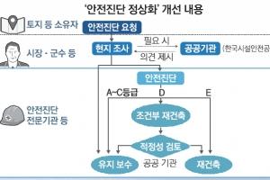 """안전진단  '3중 잠금장치'… """"재건축 아파트 사지 마라"""" 메시지"""