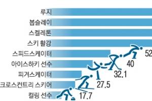 스키 vs 루지… 올림픽 속도왕 누굴까