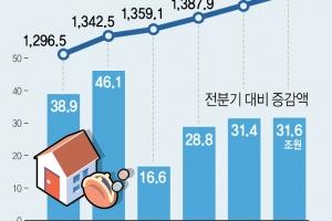 '韓경제 뇌관' 가계빚 사상최대…1천450조원 돌파, 108조원↑