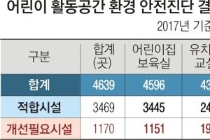 어린이집ㆍ유치원 4곳 중 1곳 환경 안전관리 기준 '불합격'
