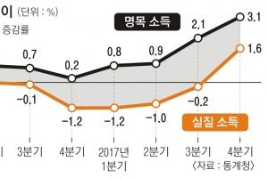 가계소득 2년여 만에 증가… 소득주도성장 '청신호'