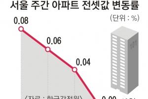 날개 꺾인 서울 아파트 전셋값