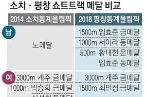 '노메달' 부진 씻은 男… '불운' 겹친 세계 최강 女