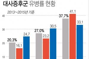 """""""성인 5명 중 1명 '대사증후군'…50대에 유병률 최고조"""""""