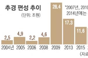 청년실업ㆍGM 여파… 최대 20조 '슈퍼 추경설' 솔솔