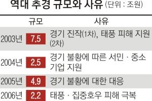 """7개월 만에 2차 추경… """"일자리 창출 효과는 논란"""""""