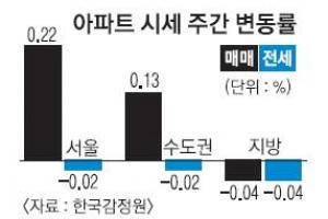 강남ㆍ강북 상승폭 둔화… 지방 0.04%↓