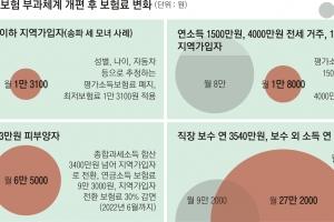 '송파 세모녀'형 저소득층 건보료 月 1만 3100원