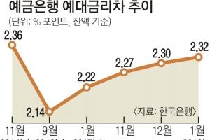 예대금리차 2.32%P… 38개월 만에 최대