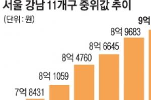 강남 11개구 아파트 중위값 9억 첫 돌파