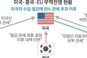 무역전쟁 3각 파도치는데… 한국은 엉거주춤