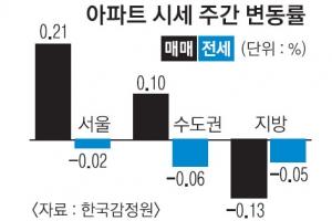 신규 공급 증가에 매매·전세 안정세