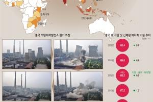 [글로벌 인사이트] 中 석탄화력발전소 수출 공세… 세계 온실가스 감축 '헛수고'