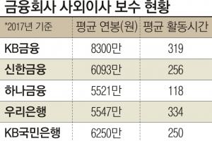 은행·금융지주 사외이사들 고액연봉 받고 '거수기' 여전