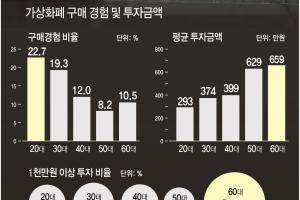 """""""20대 가상화폐 구매경험 22.7%…평균 293만원 투자"""""""