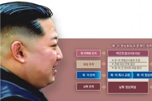 김정은·트럼프 5월 '비핵화 담판'