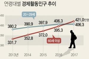 늙어가는 한국…20대 경제활동인구, 60대 이상에 추월당해