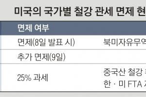 """""""호주 제외 놀랍지 않다""""… 동맹국 한국도 '면제' 기대"""