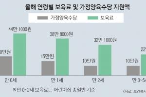 [단독] 가정양육수당 내년부터 2개월 연장 추진