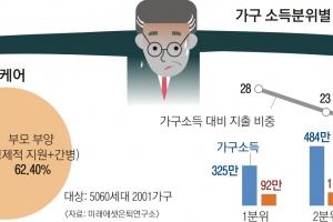 위기의 5060… 노부모+성인자녀 '더블케어'에 월급 20% 쓴다