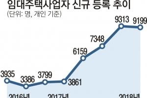 """""""집 안팔아""""… 다주택자 임대사업 등록 급증"""