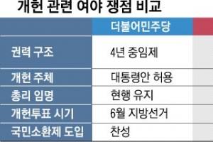 """민주당 """"국회가 총리 선출하는 건 의회정부제""""…한국당 """"중임·연임제 모두 대통령…"""
